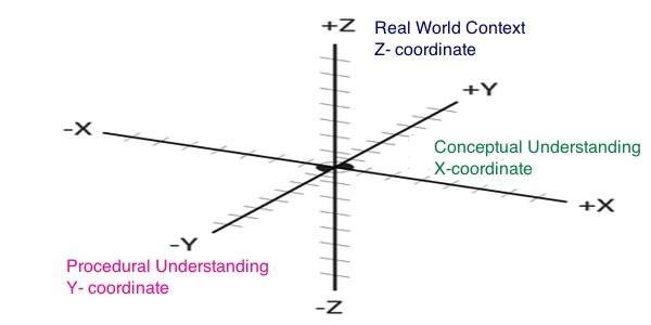 3 D Math